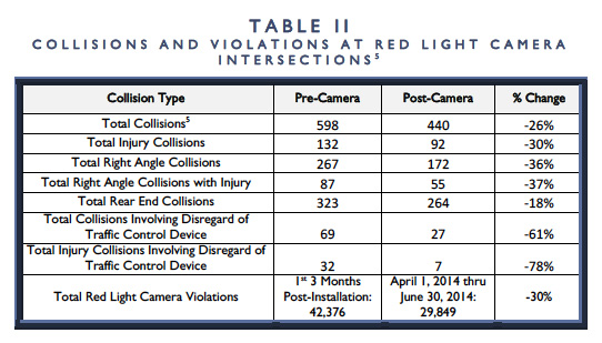 This table summarizes the overall reduction in collisions and violations after red light cameras were installed. [SOURCE: City of Rochester Red Light Camera Effectiveness Evaluation, 2014]